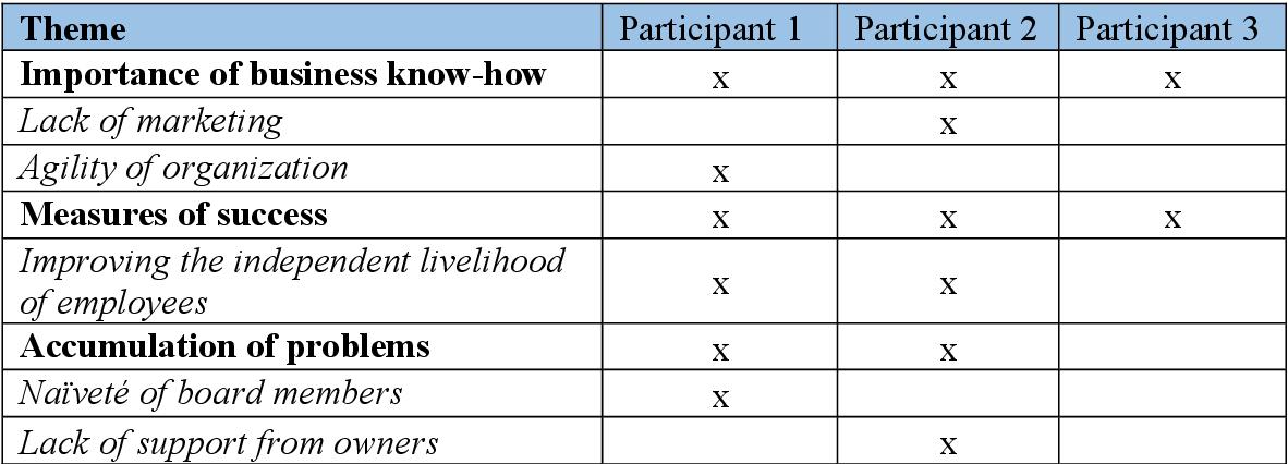 Table 4 from Social Entrepreneurs' Perceptions of