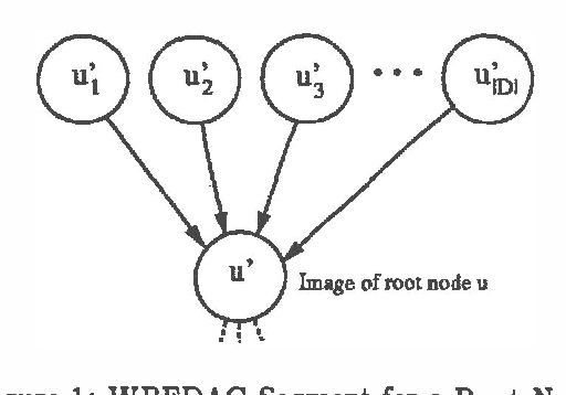 Figure 1 for A New Algorithm for Finding MAP Assignments to Belief Networks