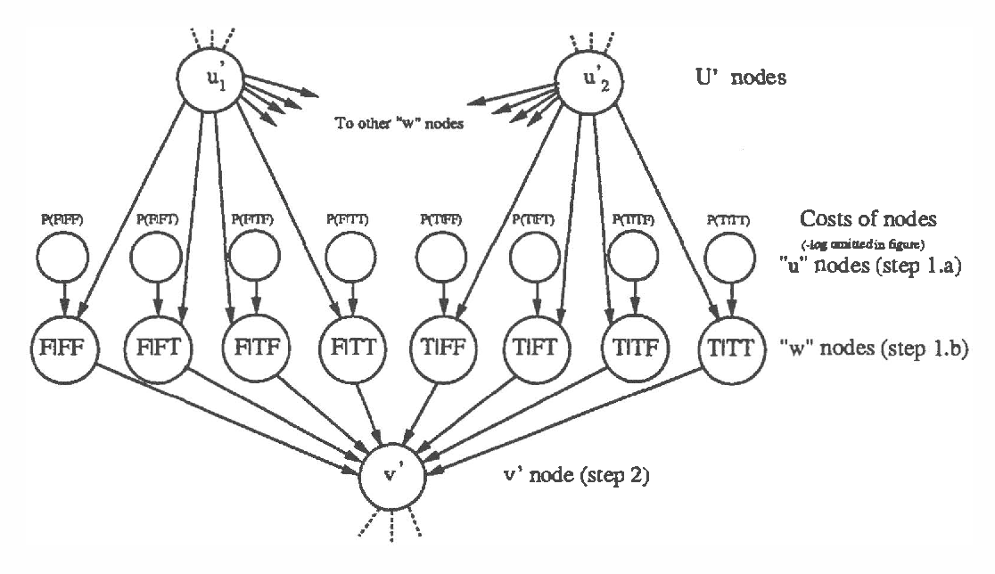 Figure 3 for A New Algorithm for Finding MAP Assignments to Belief Networks