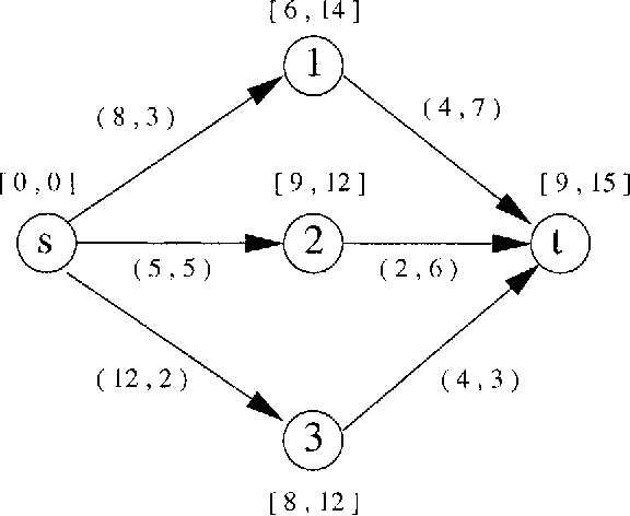 Figure 2 1 from Chapter 2 SHORTEST PATH PROBLEMS WITH
