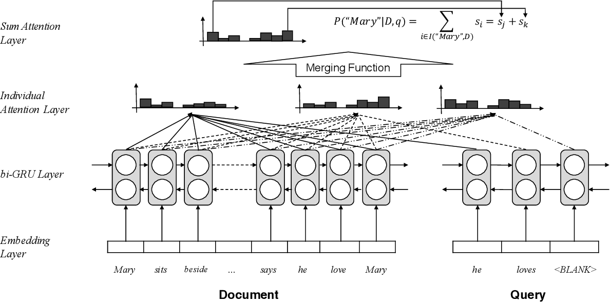 Figure 3 for Consensus Attention-based Neural Networks for Chinese Reading Comprehension