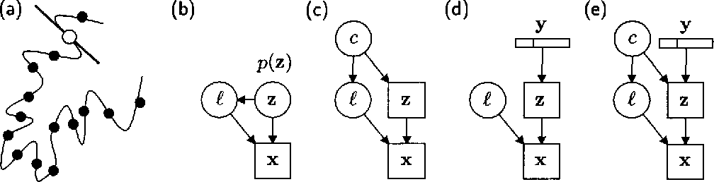 Figure 1 for Learning Graphical Models of Images, Videos and Their Spatial Transformations