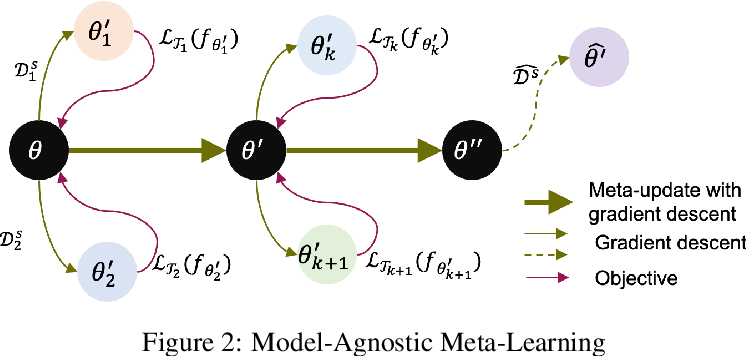 Figure 3 for Learning-to-Learn Personalised Human Activity Recognition Models