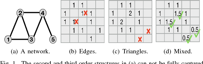 Figure 1 for Mixed-Order Spectral Clustering for Networks