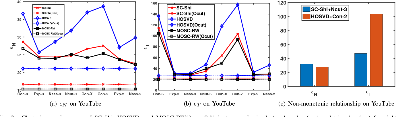 Figure 2 for Mixed-Order Spectral Clustering for Networks