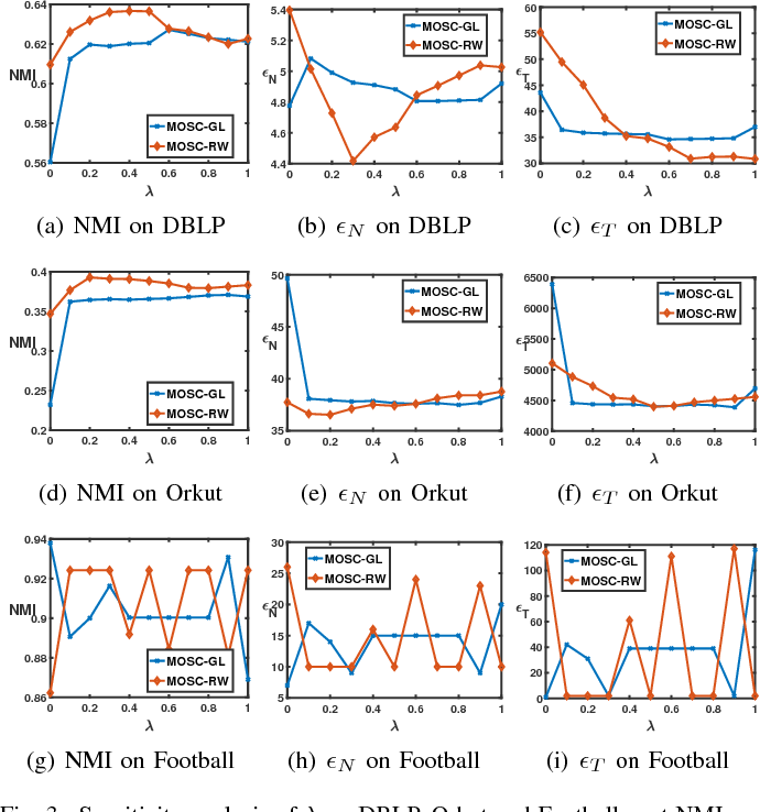 Figure 3 for Mixed-Order Spectral Clustering for Networks