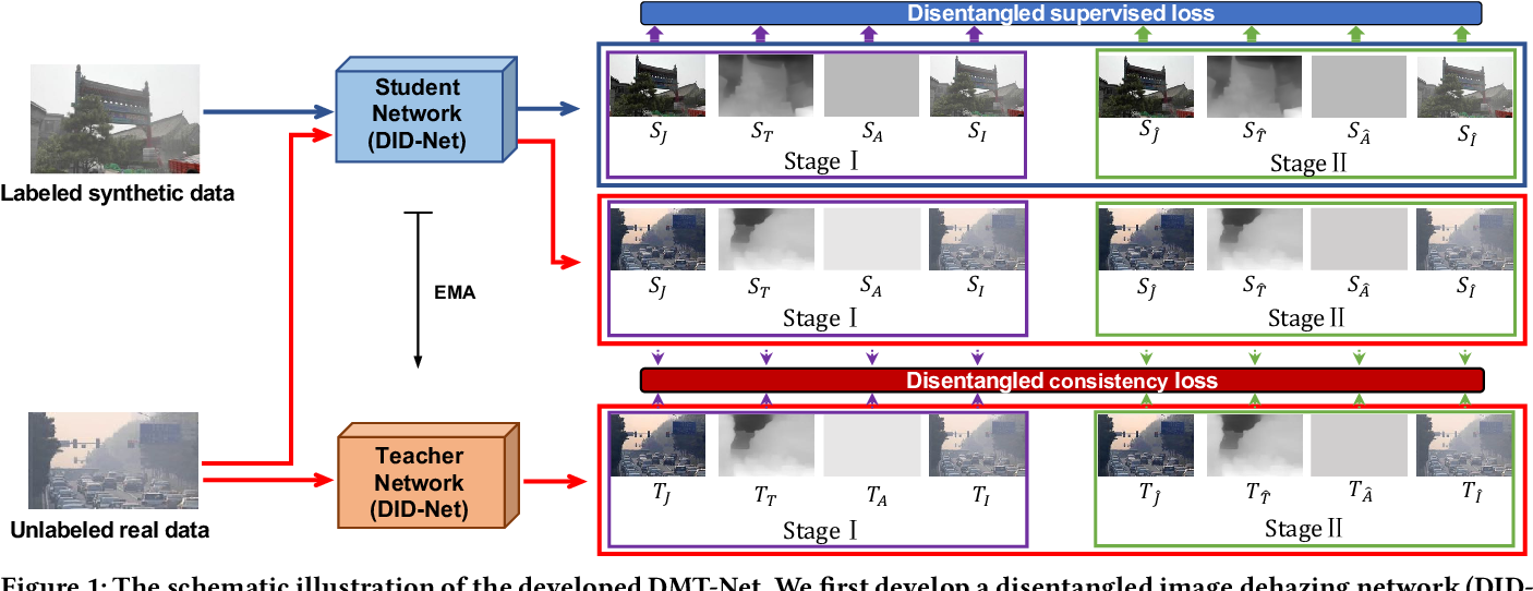 Figure 1 for From Synthetic to Real: Image Dehazing Collaborating with Unlabeled Real Data