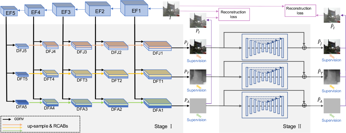 Figure 3 for From Synthetic to Real: Image Dehazing Collaborating with Unlabeled Real Data
