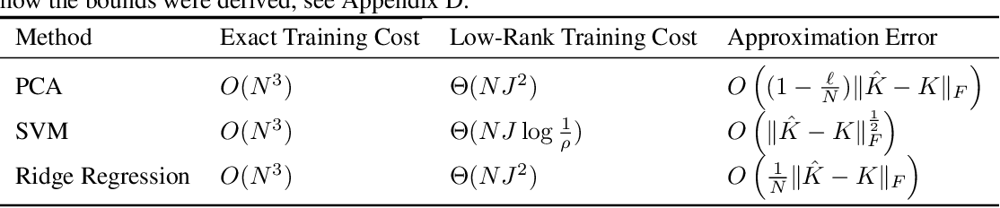 Figure 1 for Data-dependent compression of random features for large-scale kernel approximation