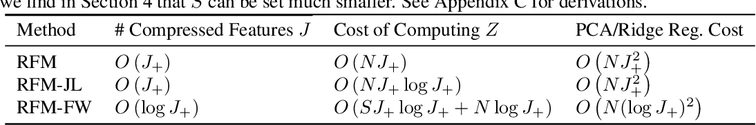 Figure 3 for Data-dependent compression of random features for large-scale kernel approximation