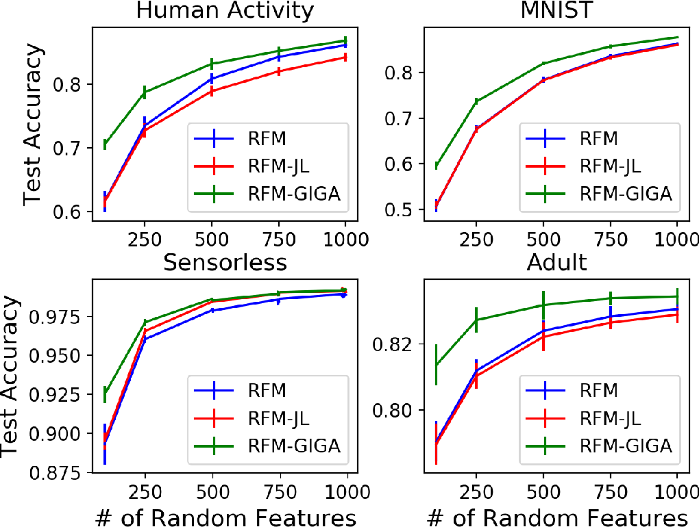 Figure 4 for Data-dependent compression of random features for large-scale kernel approximation