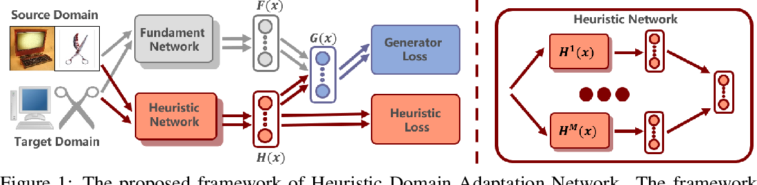 Figure 1 for Heuristic Domain Adaptation