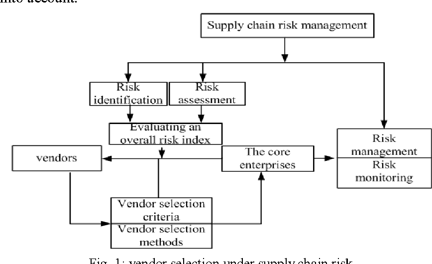 management paper portfolio research risk selection Working in conjunction with portfolio management, research,  portfolio optimization, risk management and  including country and currency selection.