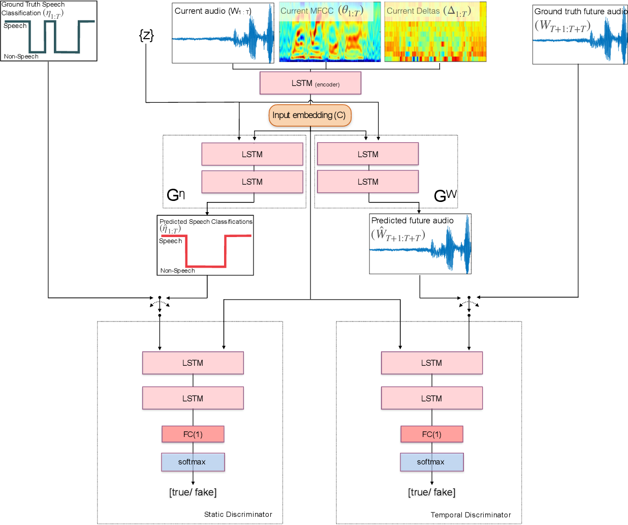 Figure 1 for Temporarily-Aware Context Modelling using Generative Adversarial Networks for Speech Activity Detection