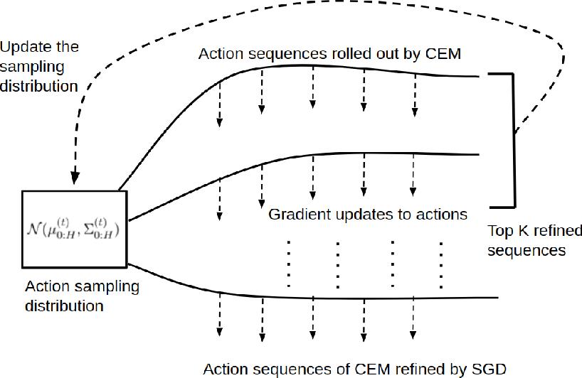 Figure 1 for Model-Predictive Control via Cross-Entropy and Gradient-Based Optimization