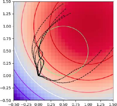 Figure 2 for Model-Predictive Control via Cross-Entropy and Gradient-Based Optimization