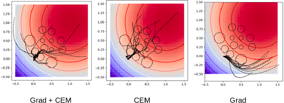 Figure 4 for Model-Predictive Control via Cross-Entropy and Gradient-Based Optimization