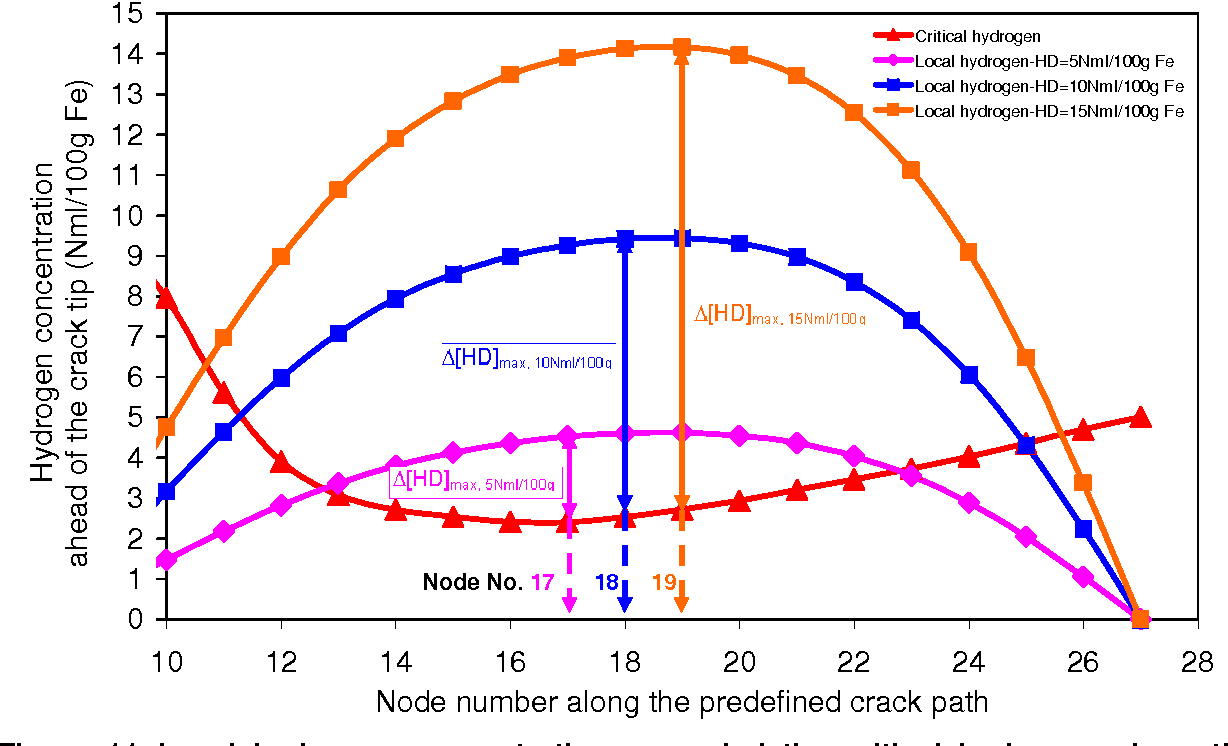 Figure 11 From Iiw Doc Ixl 1016 08 And Ix 2273 Numerical Welding Graville Diagram 11local Hydrogen Concentration Exceeded The Critical Along Crack With Various Initial