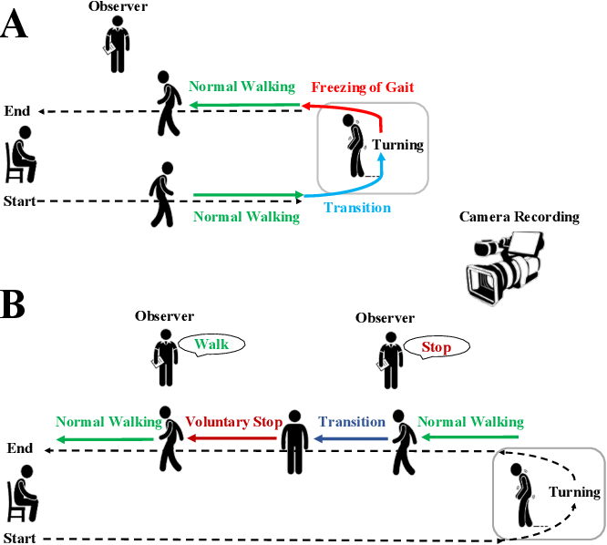 Figure 1 for Identification of EEG Dynamics During Freezing of Gait and Voluntary Stopping in Patients with Parkinson's Disease