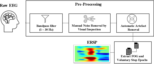 Figure 2 for Identification of EEG Dynamics During Freezing of Gait and Voluntary Stopping in Patients with Parkinson's Disease