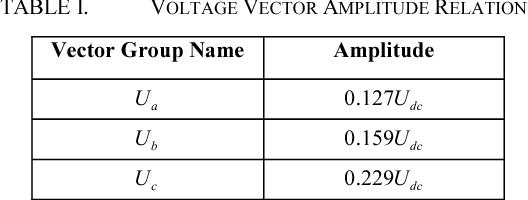 TABLE I. VOLTAGE VECTOR AMPLITUDE RELATION