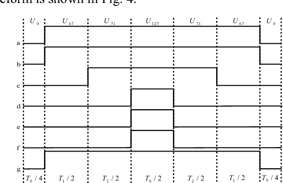 Fig. 4. Order and time of vectors (NTV-SVPWM)