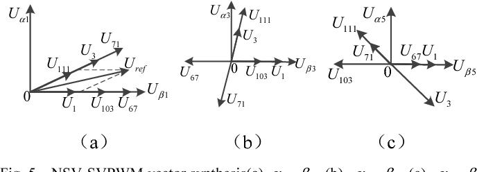 Fig. 5. NSV-SVPWM vector synthesis(a) 1 1α β− (b) 3 3α β− (c) 5 5α β−