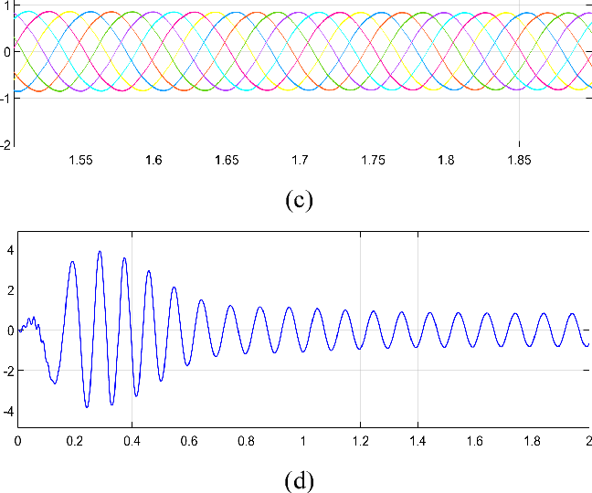 Fig. 8. Simulation results of NSV-SVPWM (a) torque response curve (b) speed response curve (c) seven-phase current waveform (d) a-phase current waveform