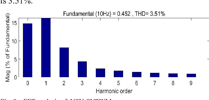 Fig. 9. FFT analysis of NSV-SVPWM