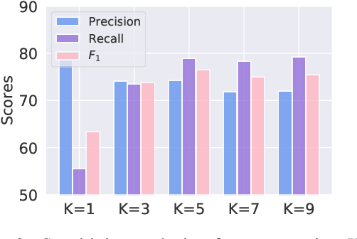 Figure 4 for AdaK-NER: An Adaptive Top-K Approach for Named Entity Recognition with Incomplete Annotations