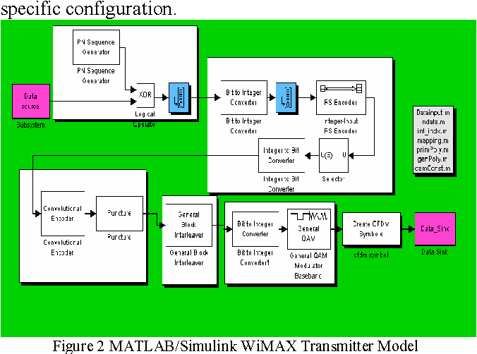 Figure 2 from Simulation of channel estimation and equalization for