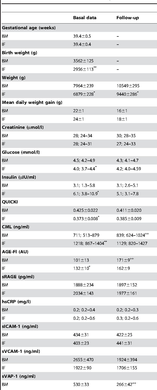 Table 2. Characteristics of the followed-up infants.