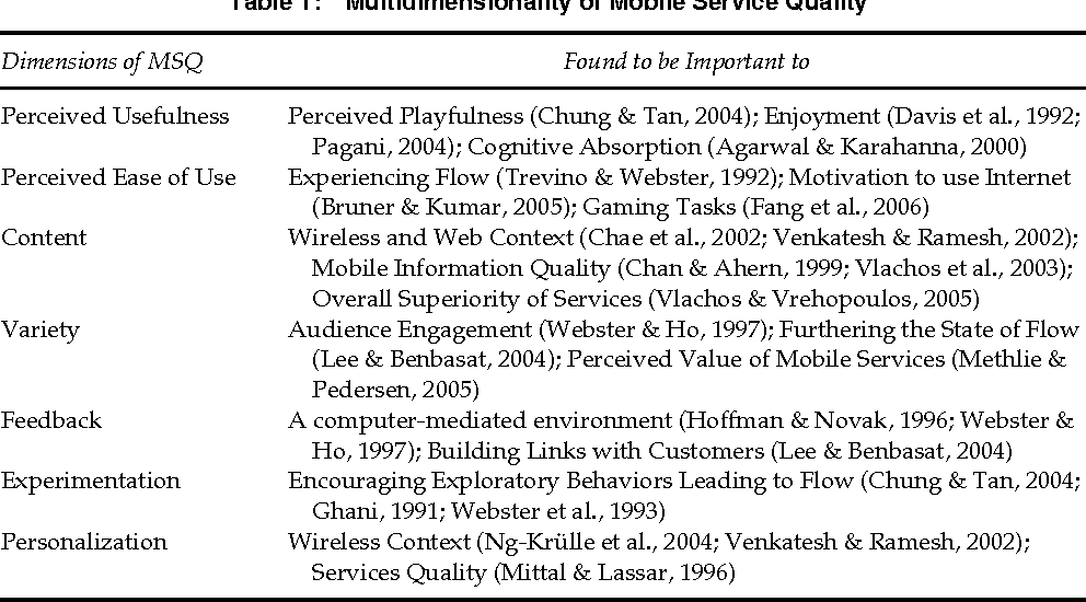 The Relationship Between Mobile Service Quality, Perceived