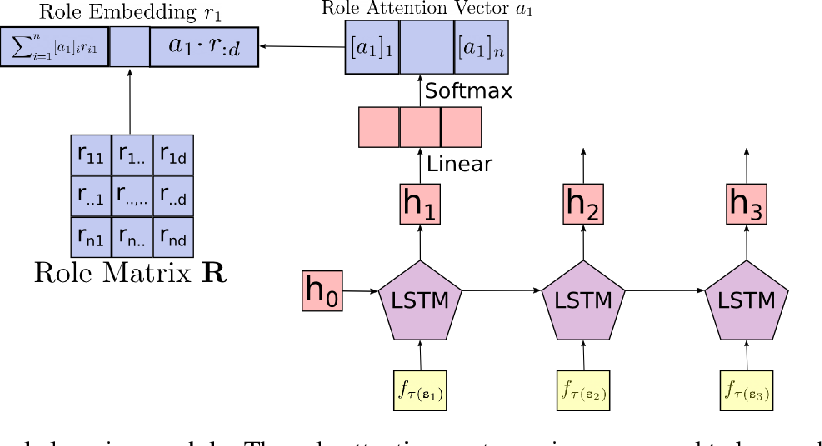 Figure 1 for Discovering the Compositional Structure of Vector Representations with Role Learning Networks