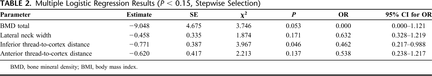 TABLE 2. Multiple Logistic Regression Results (P , 0.15, Stepwise Selection)