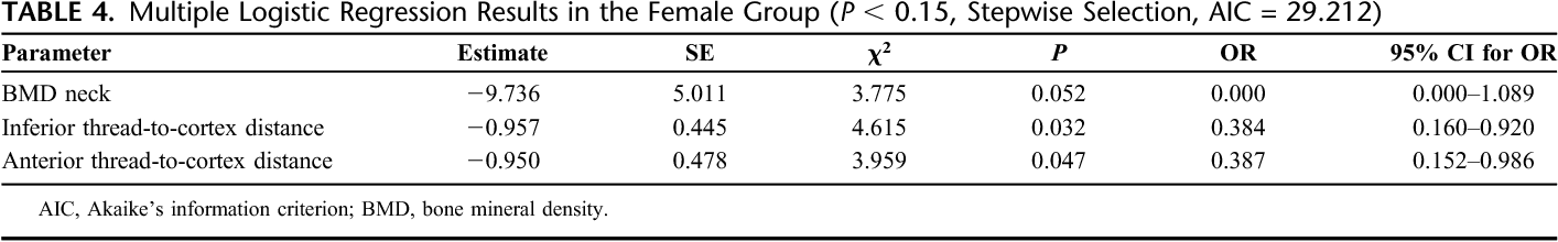TABLE 4. Multiple Logistic Regression Results in the Female Group (P , 0.15, Stepwise Selection, AIC = 29.212)