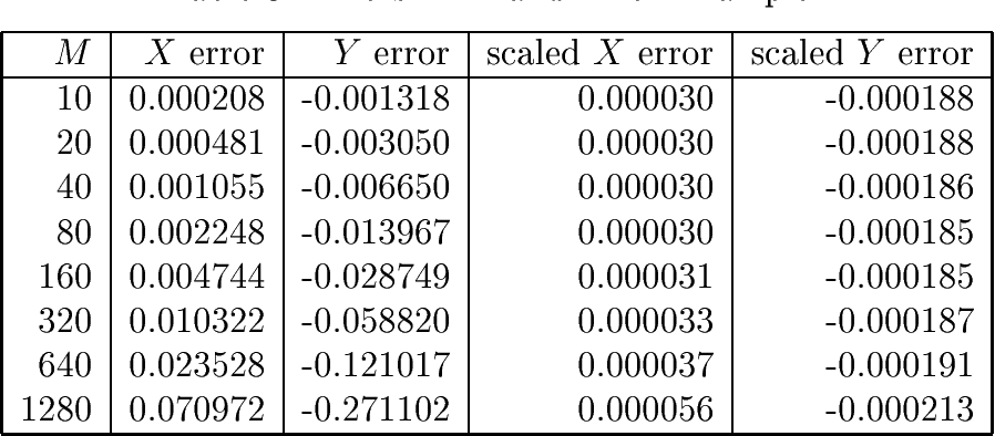 Table 3 from Projective Methods for Stiff Differential