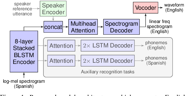 Figure 1 for Direct speech-to-speech translation with a sequence-to-sequence model