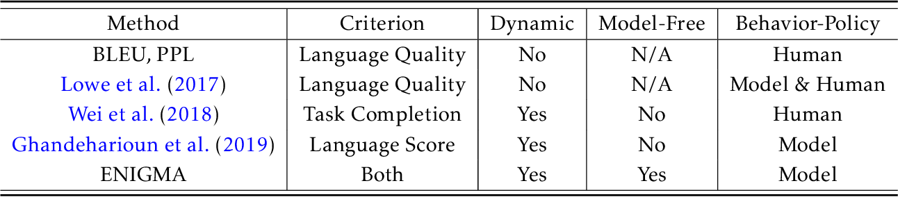 Figure 1 for Towards Automatic Evaluation of Dialog Systems: A Model-Free Off-Policy Evaluation Approach