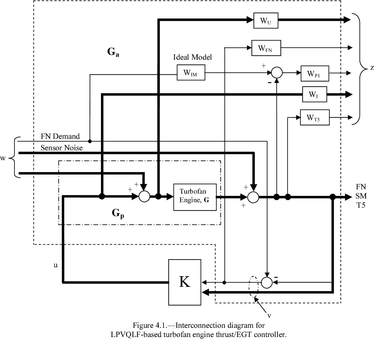 Intelligent Robust Control Of Deteriorated Turbofan Engines Via T5 Engine Diagram Linear Parameter Varying Quadratic Lyapunov Function Design Semantic Scholar