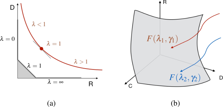 Figure 1 for A Free-Energy Principle for Representation Learning
