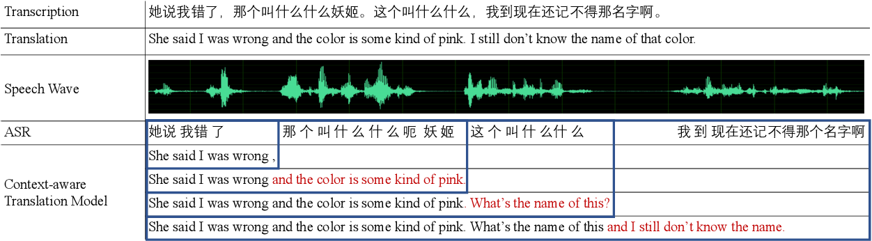 Figure 3 for DuTongChuan: Context-aware Translation Model for Simultaneous Interpreting