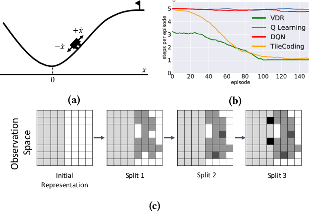 Figure 3 for Value Driven Representation for Human-in-the-Loop Reinforcement Learning