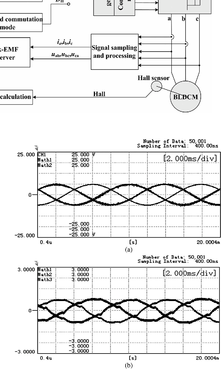 Torque Ripple Reduction In Brushless Dc Drives Based On Reference Figure 4 Closed Loop Motor Control Circuit With The Current Optimization Using Integral Variable Structure