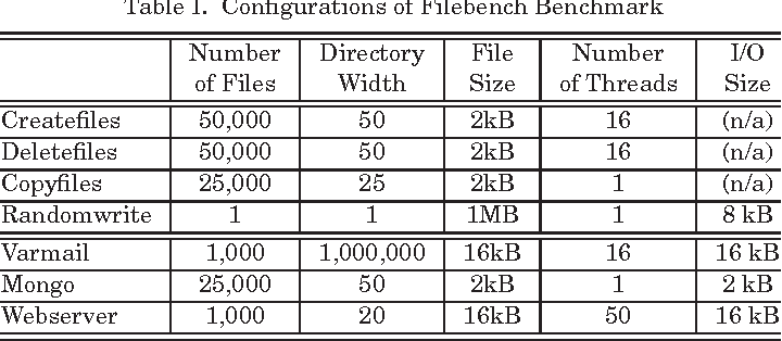 Table I. Configurations of Filebench Benchmark