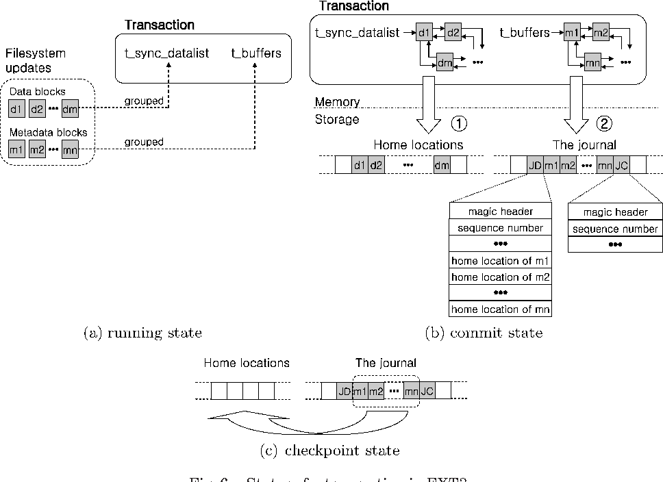 Fig. 6. States of a transaction in EXT3.