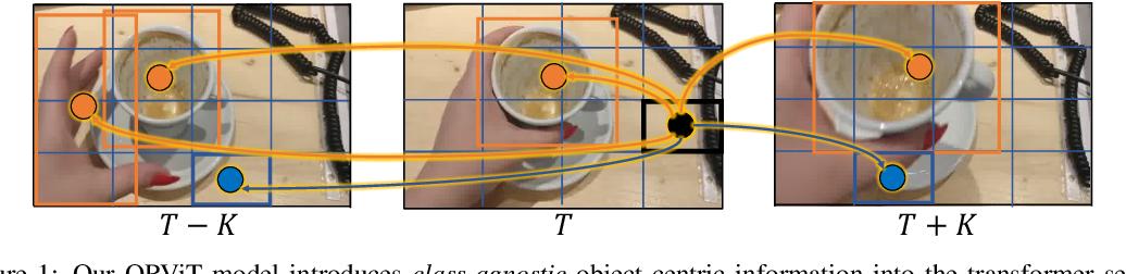 Figure 1 for Object-Region Video Transformers
