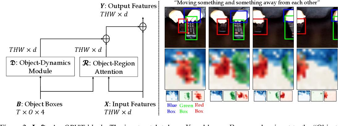 Figure 3 for Object-Region Video Transformers