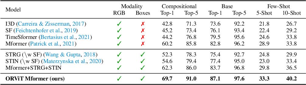 Figure 2 for Object-Region Video Transformers
