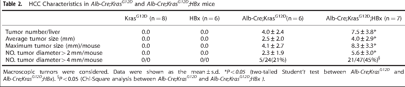 Synergistic function of Kras mutation and HBx in initiation and ...